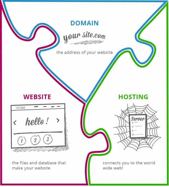 jigsaw puzzle of domain, hosting and website - how they fit together
