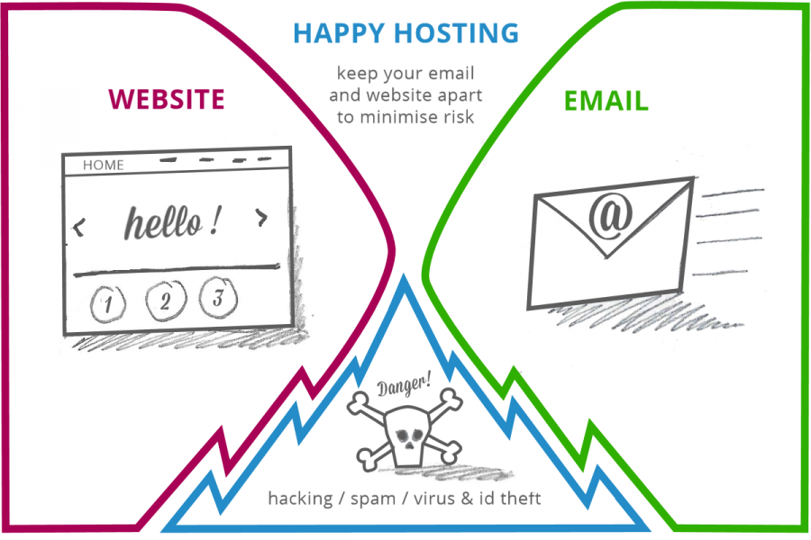 Sketch of happy hosting with email and website separate